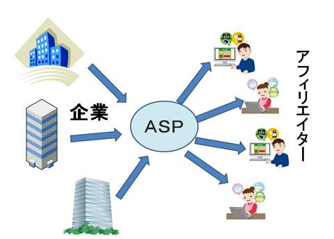 ASPが企業からアフィリエイターに広告を仲介する