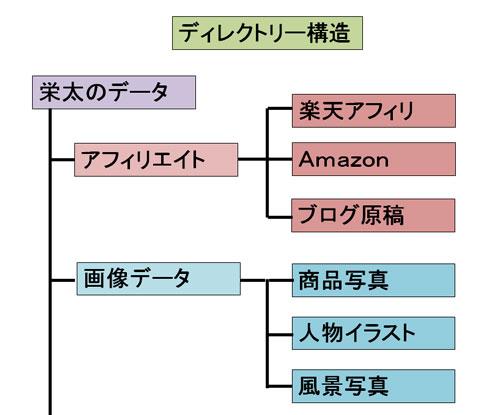 ディレクトリー構造の例