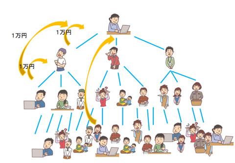 ネットワークビジネスのピラミッドの例