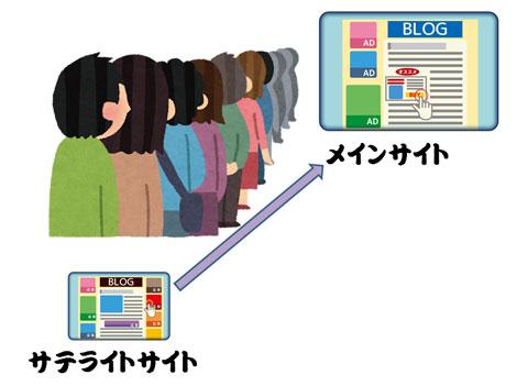 サテライトサイトで集客した見込み客をメインサイトに送っているイメージ